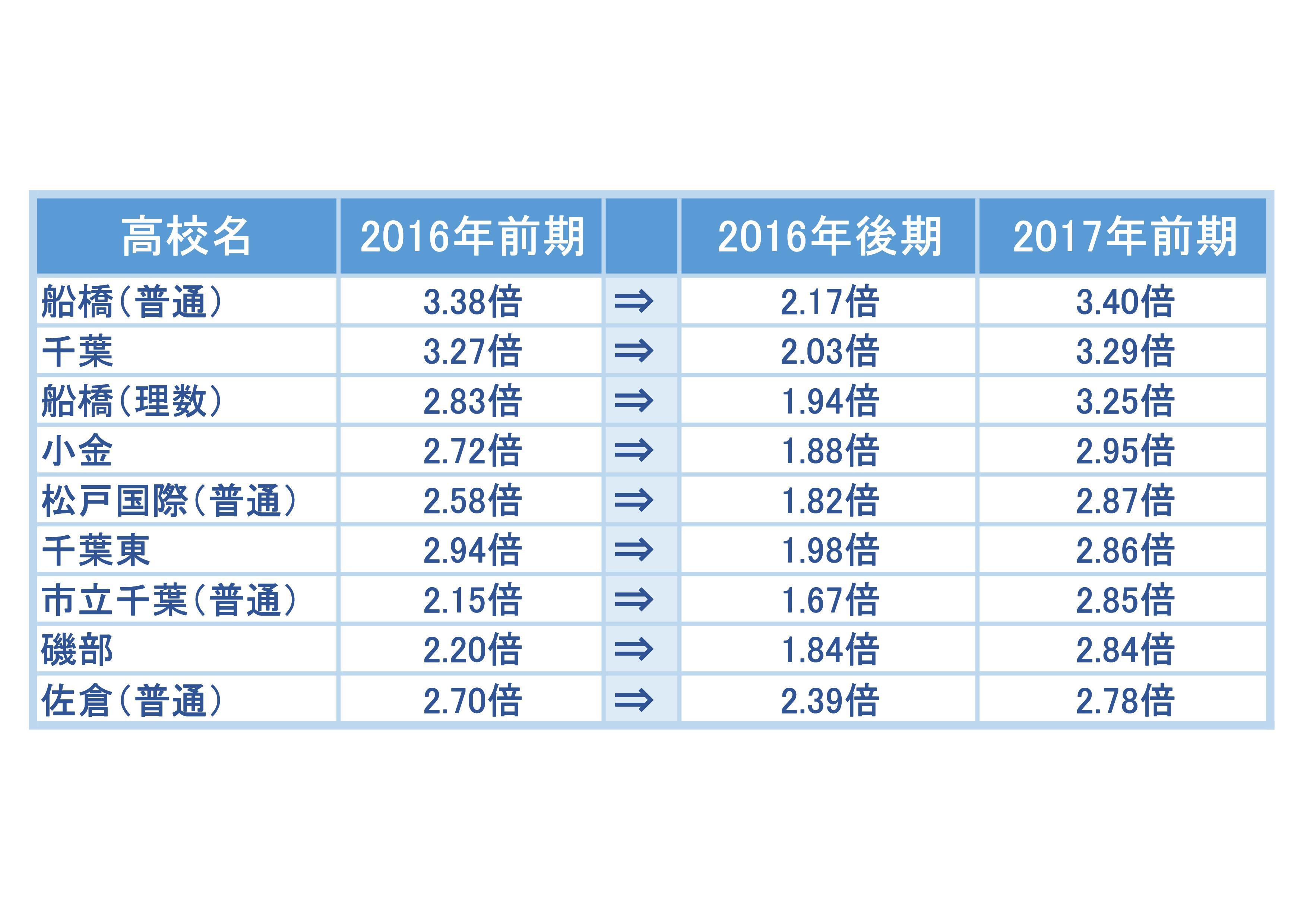 湘南ゼミナールの2017年度の後期選抜状況の倍率をまとめたグラフ