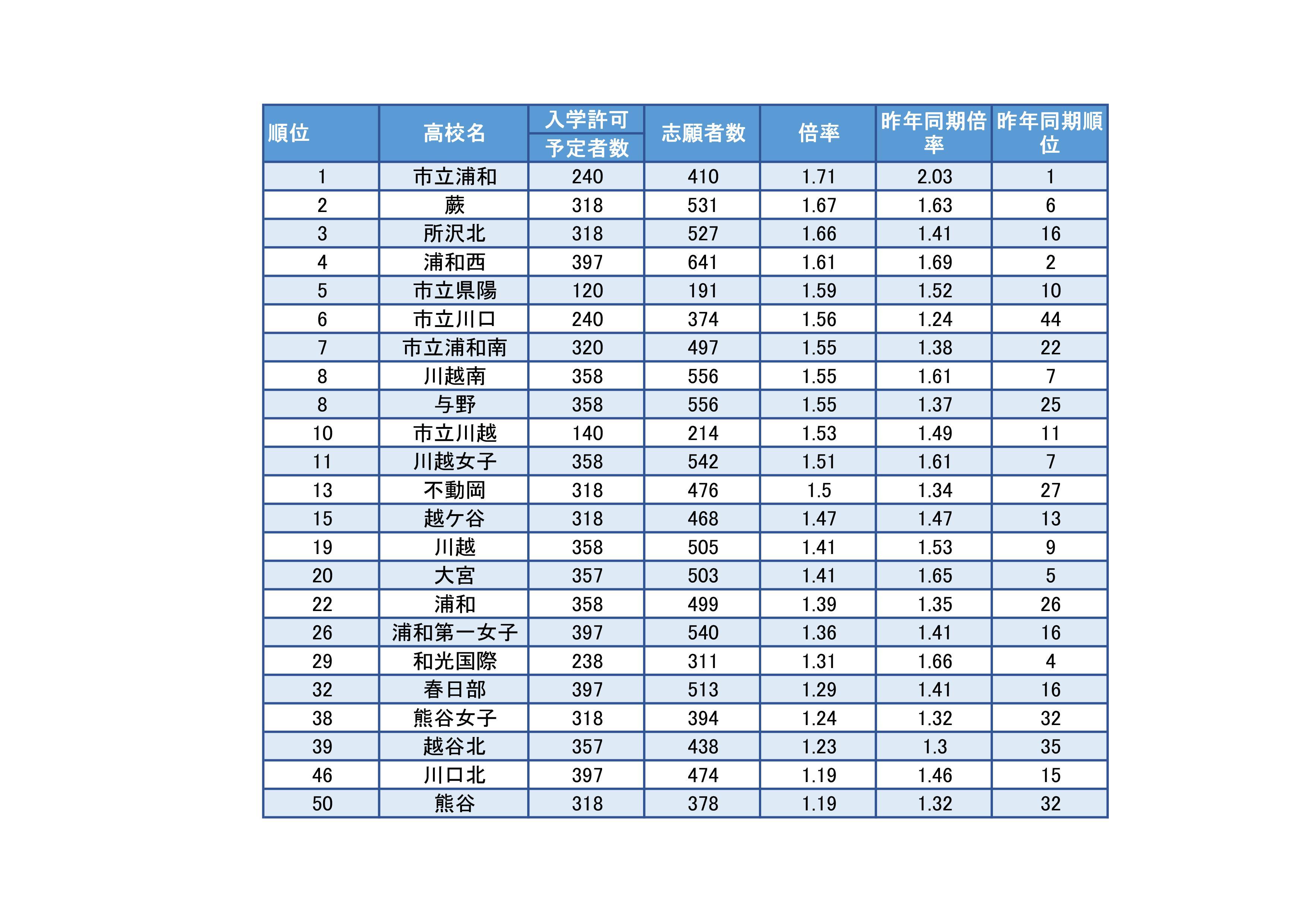湘南ゼミナール埼玉、埼玉県立高校入試2017年度の志願変更前倍率