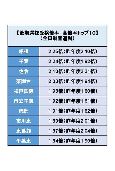湘南ゼミナール千葉_2017年度公立入試の分析資料1