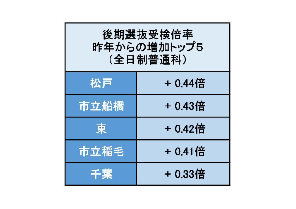 湘南ゼミナール千葉2017年度公立入試の分析資料2