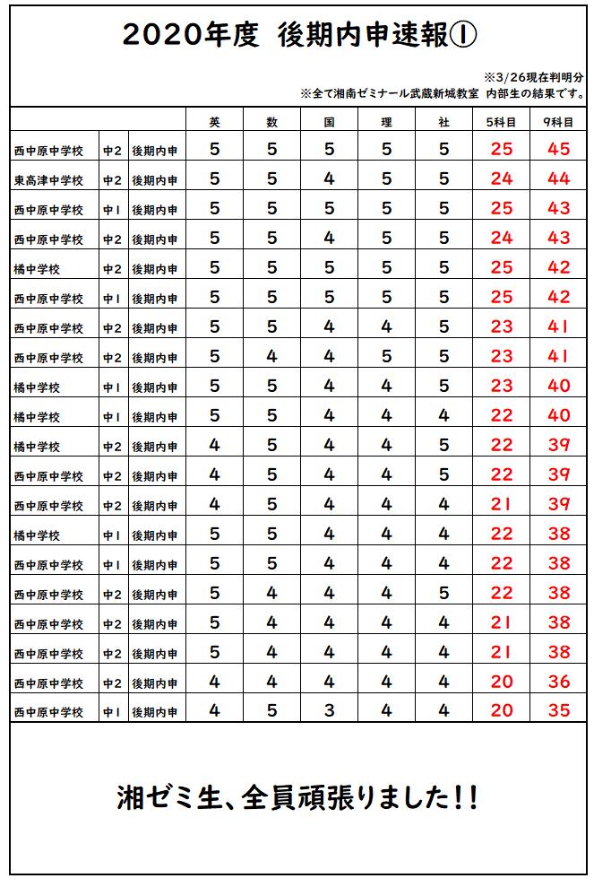 https://www.shozemi.com/ss-kanagawa/school/musashishinjo/img/naishin3_1.png