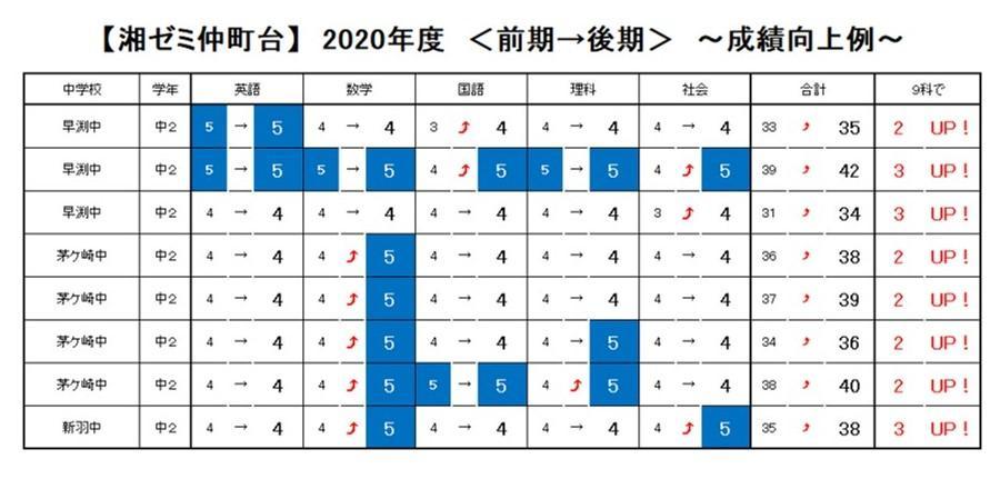 2020年度前期→後期_仲町台.jpg