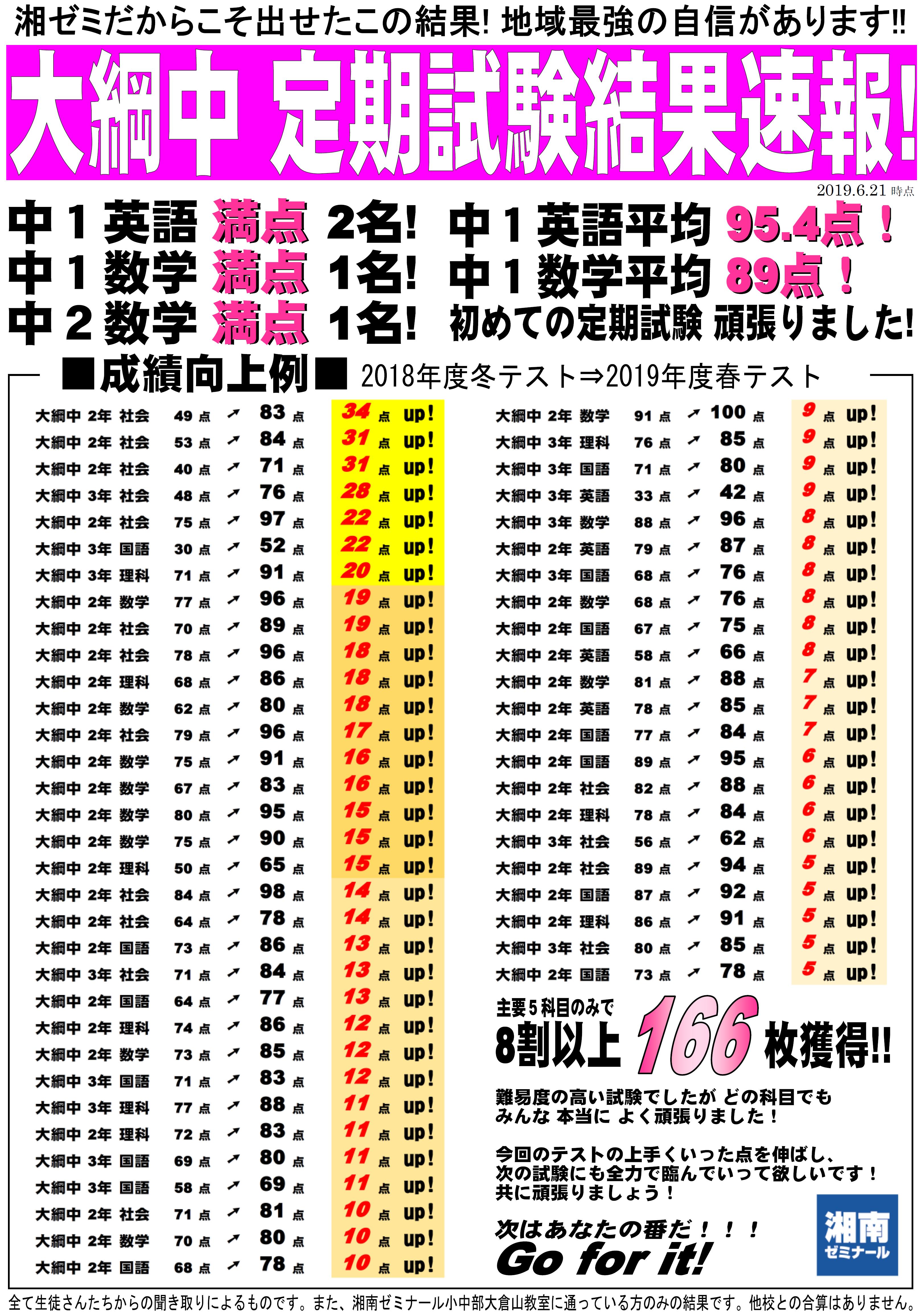 試験結果大綱.png