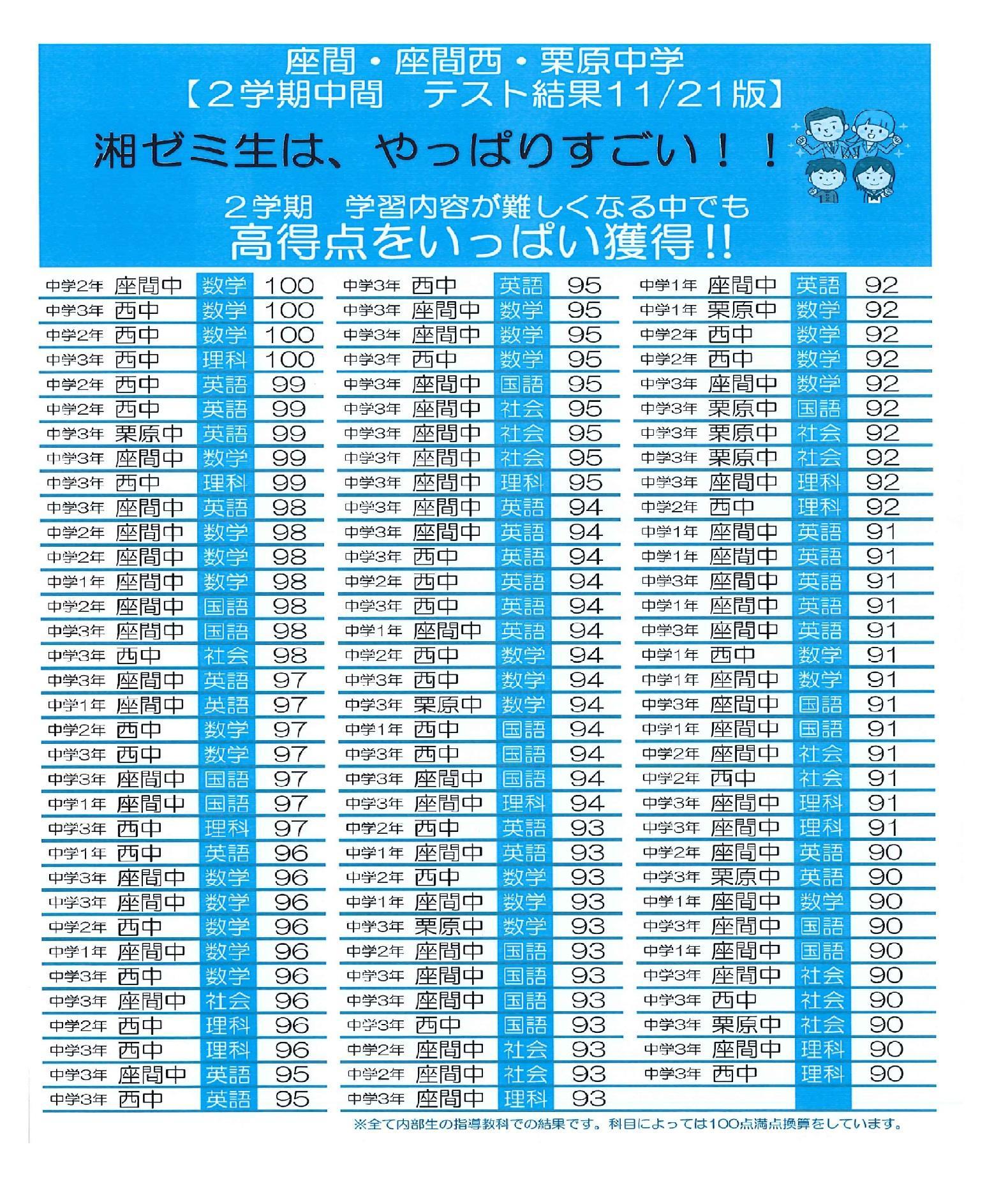 2020 2学期定期テスト結果② 相武台.jpg