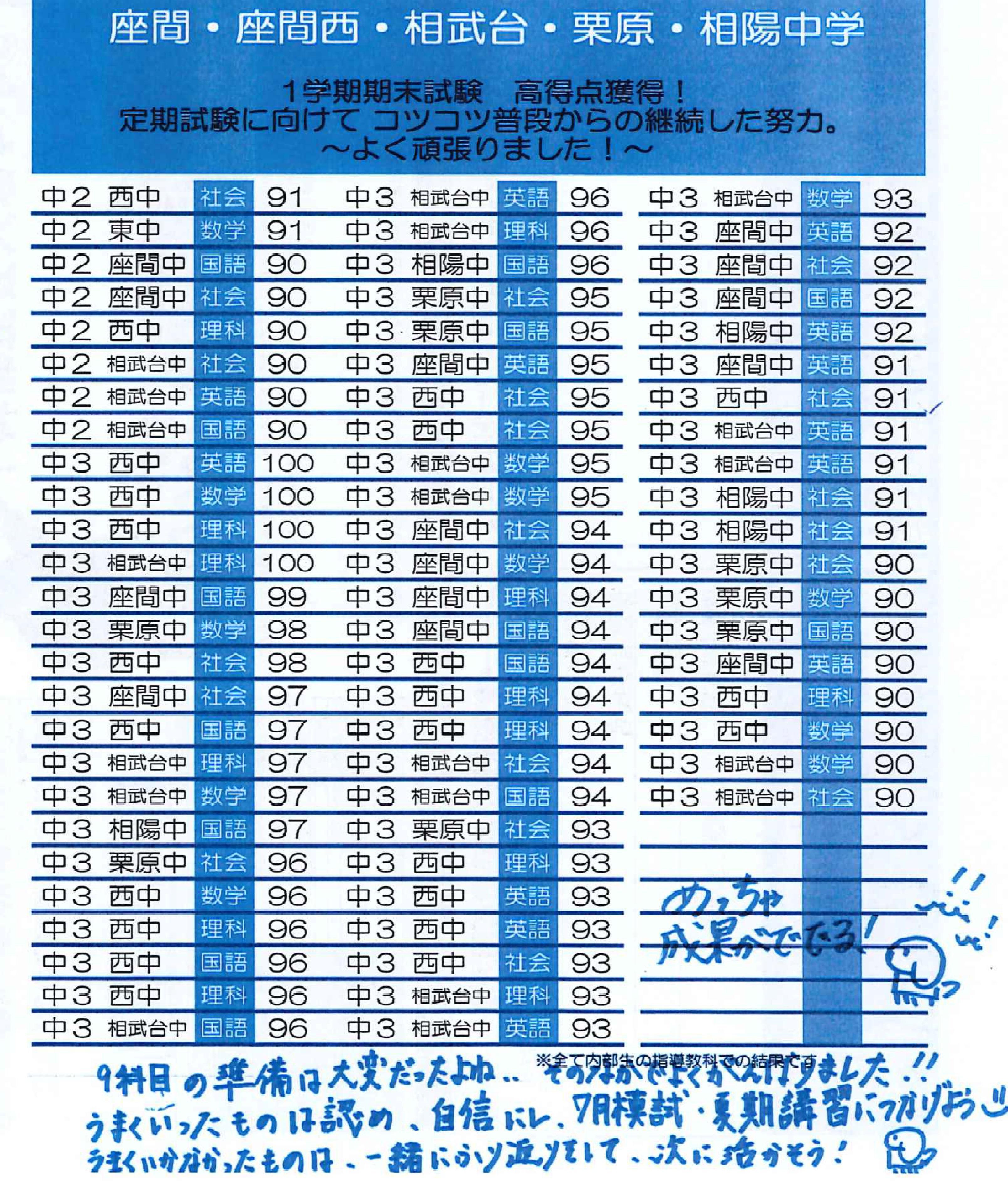 2019 相武台 1学期期末テスト 速報版5.jpg