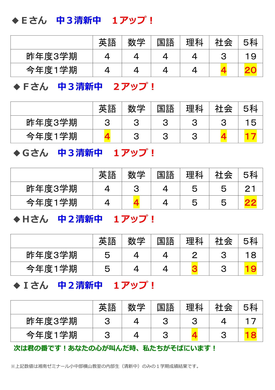 2021年度1学期 中学校成績結果 横山-2.jpg